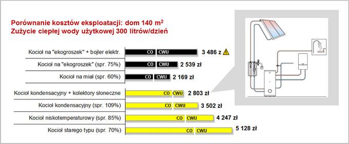 porównanie kosztów-ogrzewania kocioł węglowy i gazowy